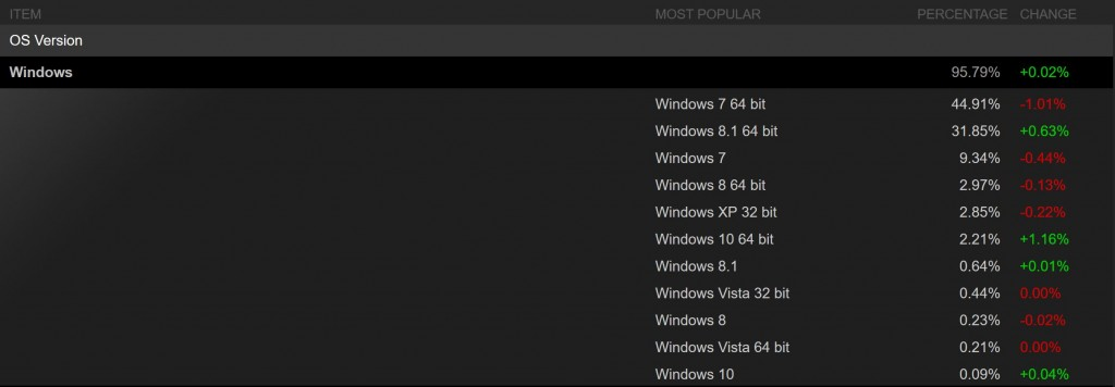 From Microsoft: Windows 10 Is Already More Popular Among Steam Users Than Any Mac OS Version