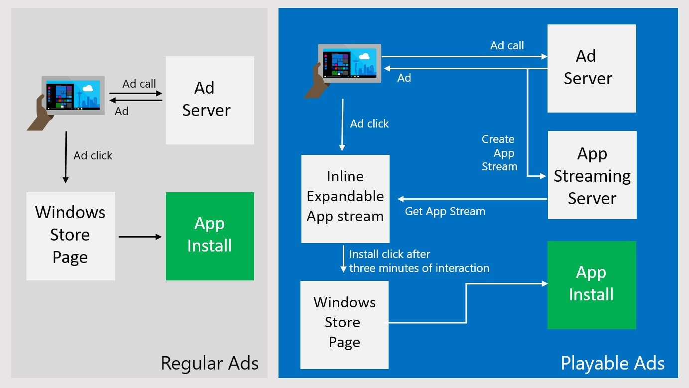 "Microsoft launched ""Playable Ads"" for Preview users in the Windows Dev Center"